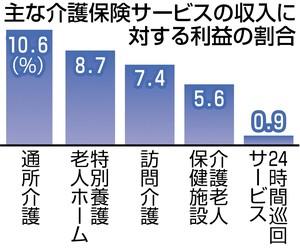 介護事業経営実態調査2014