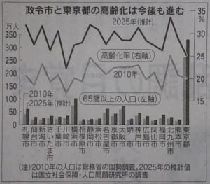 政令市と東京都の高齢化は今後も進行する