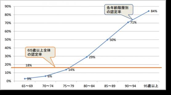 年齢階層別の要介護(要支援)認定率