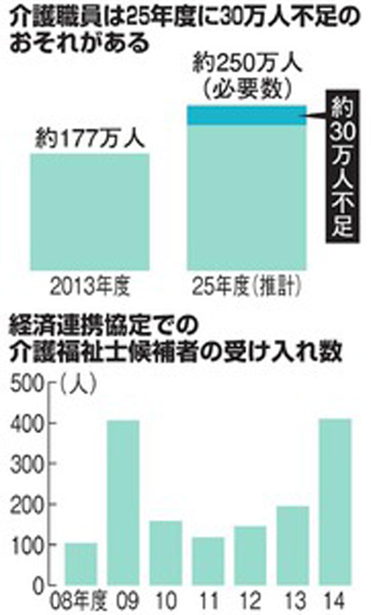 経済連携協定での介護福祉士候補者の受け入れ数