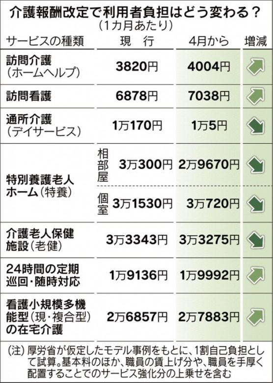 介護報酬改定2015内訳