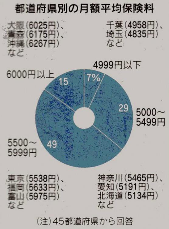 都道府県別の介護保険料