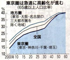 全国、東京圏、地方圏の高齢化グラフ