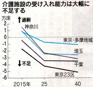 東京圏の介護施設の受け入れ能力は大幅に不足する