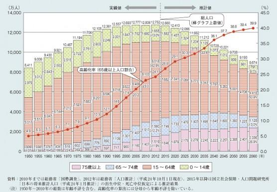 高齢化の推移と将来の推計