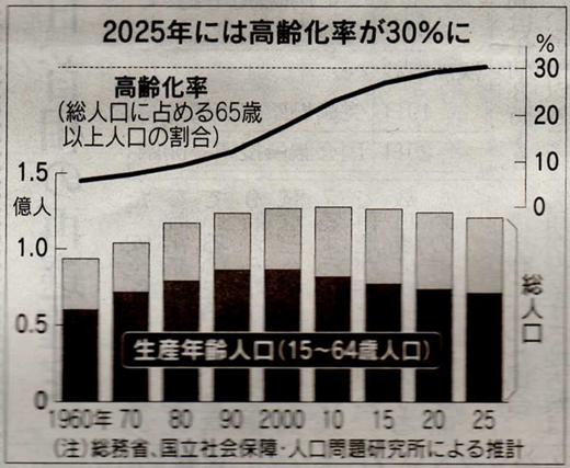 2025年に高齢化率は30%になる