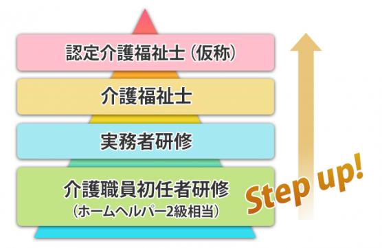 介護の資格のルート図