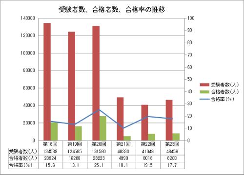 2020年ケアマネ試験の合格率、受験者数、合格者数